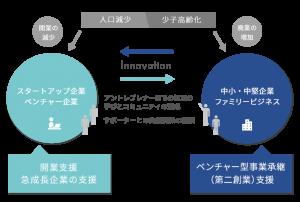 イノベーションアクセル図